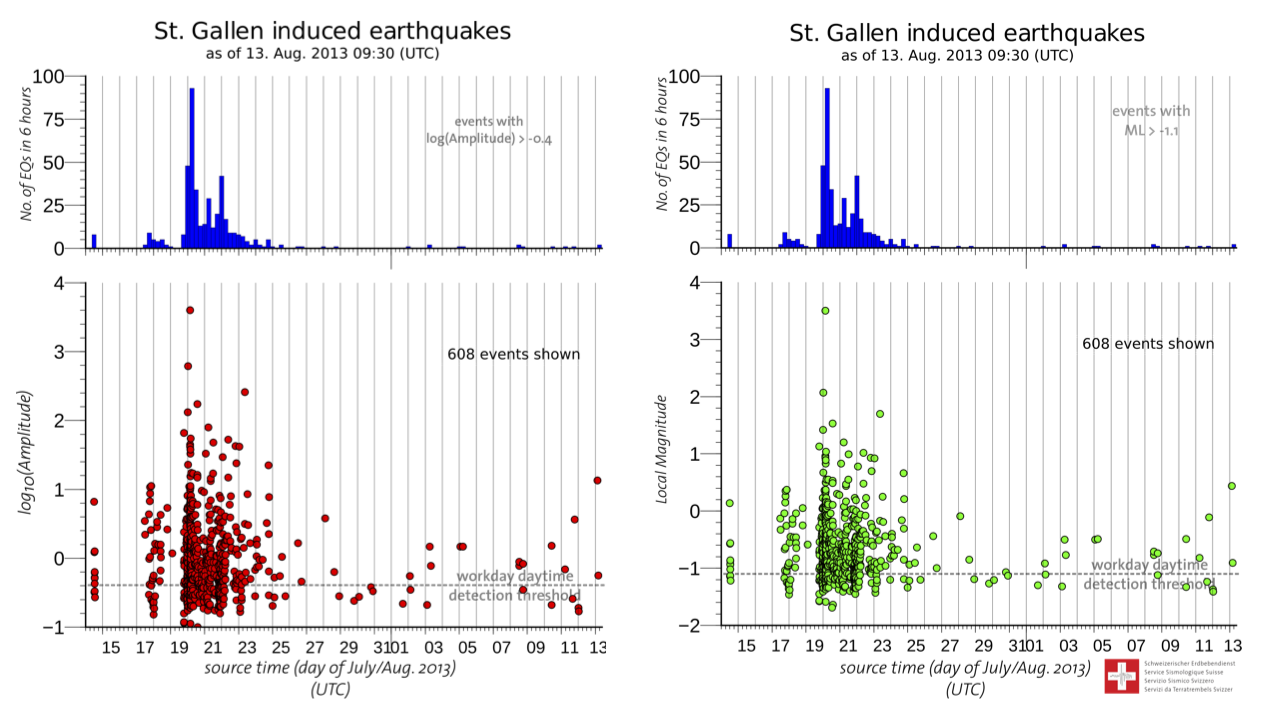 Earthquakes: Geothermal Energy Project in St. Gallen