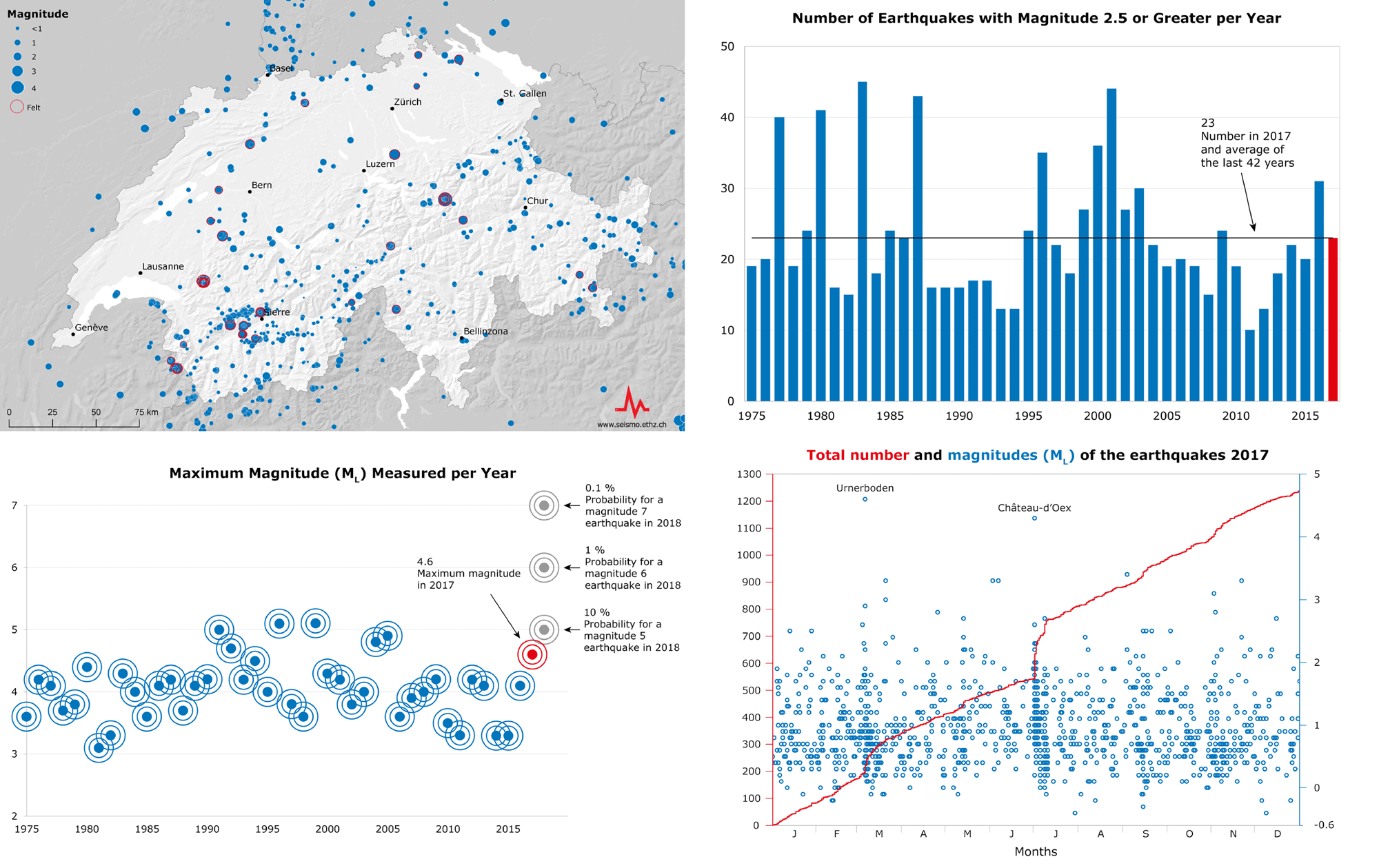Earthquakes in Switzerland in 2017: an overview