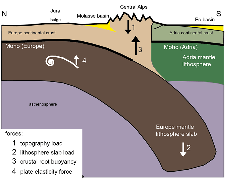 Alpine orogeny: Did the mountains form after ballast was jettisoned, rather than after being squeezed up in a collision between tectonic plates?