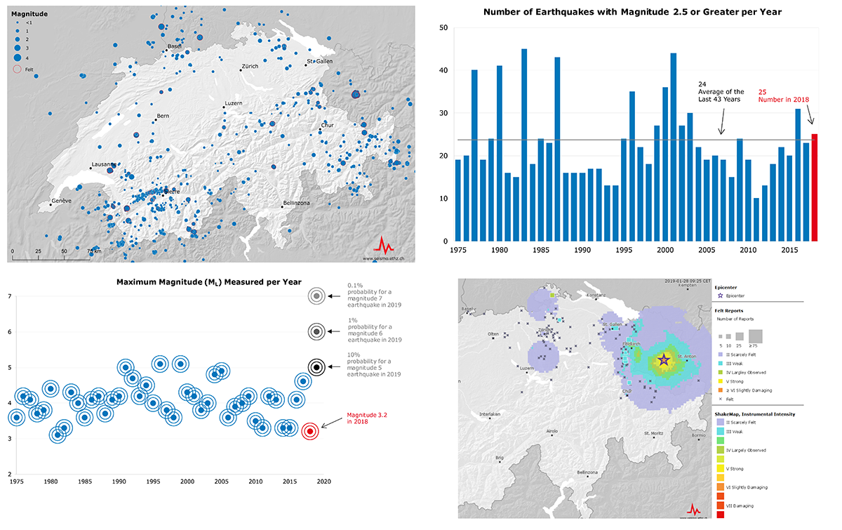 Earthquakes in Switzerland in 2018
