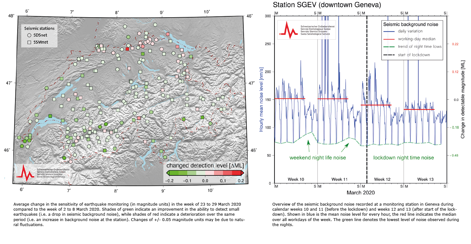 Measures to combat COVID-19 also reducing seismic noise in Switzerland