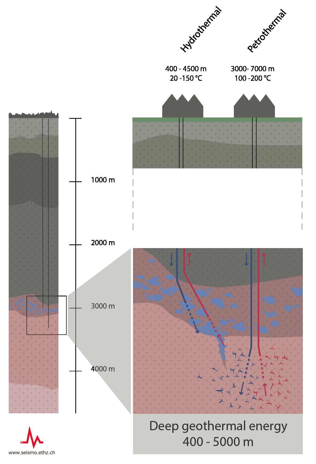 Sed forms of geothermal energy deep geothermal energy pooptronica