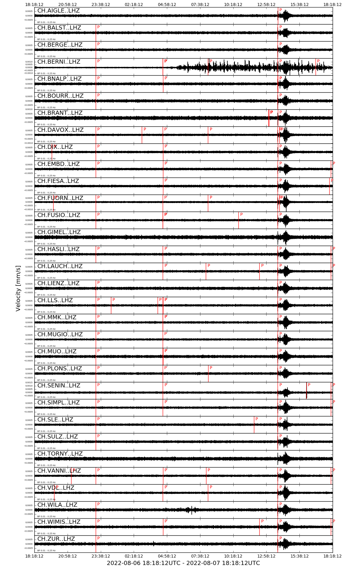 the last 24 hours of waveforms recorded across Switzerland